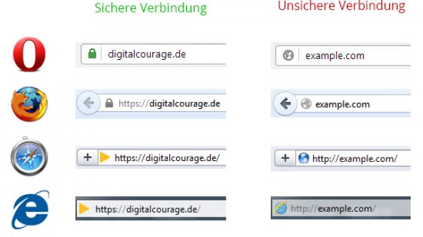 Screenshot vom Unterschied verschlüsselte Verbindung und unverschlüsselte Verbindung in verschiedenen Browsern